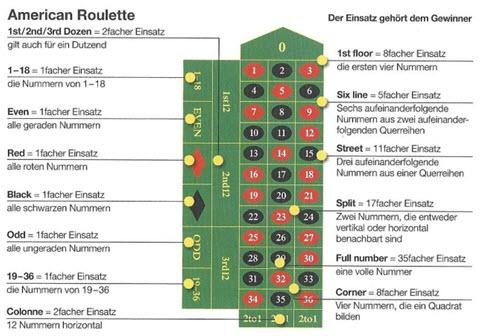 Roulette Tisch Erklärung